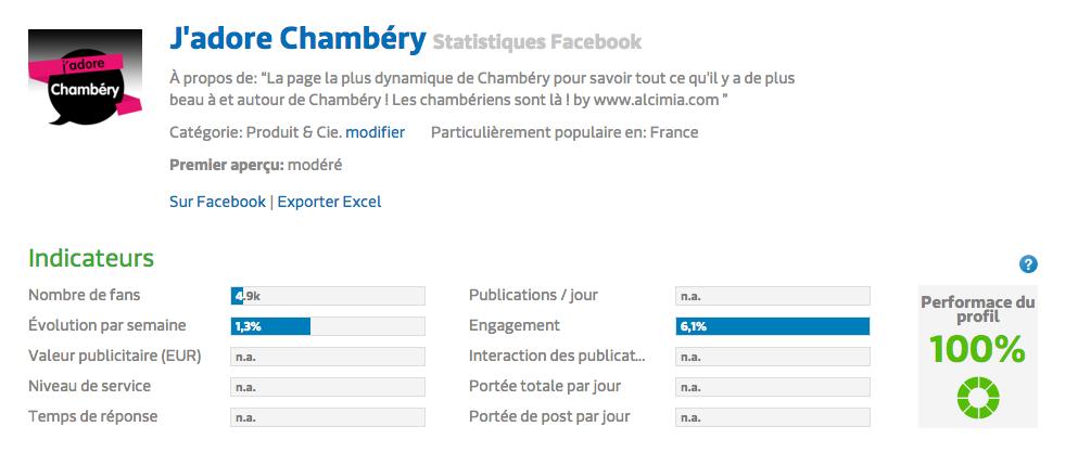 100% de performance pour la page J'adore Chambéry !