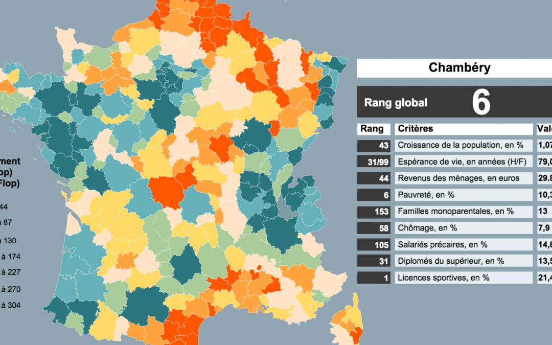 Chambéry : la 6ème ville de France ou il fait bon vivre